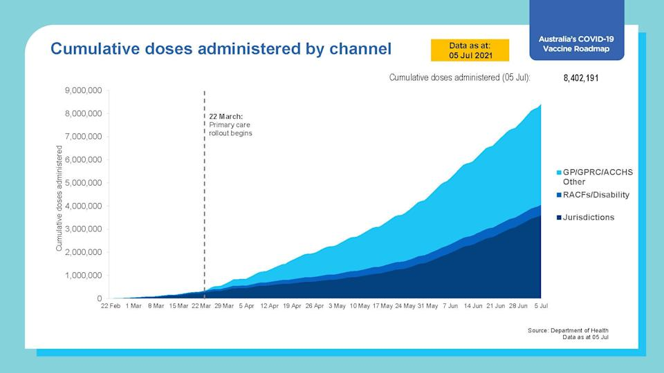 Graph showing Australia's vaccine rollout has administered more than 8 million jabs so far. Source: Department of Health