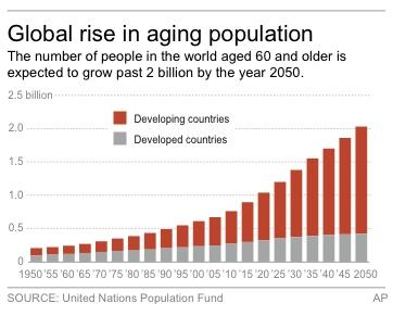 Chart shows the global number people over the age of 60 from 1950 to 2050.