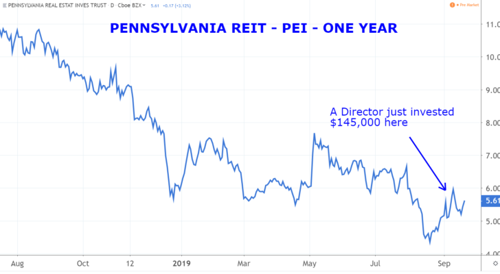 Insider Trading Stocks: Pennsylvania Real Estate Investment Trust (PEI)