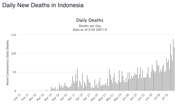 Coronavirus deaths have been steadily rising in Indonesia, exceeding 100 on several days this week. Source: Worldometers