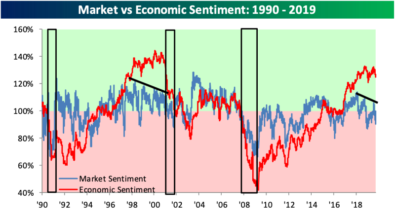 Economic and financial market sentiment has diverged over the last few years in a way we haven't seen before the tech bubble. (Source: Bespoke Investment Group)