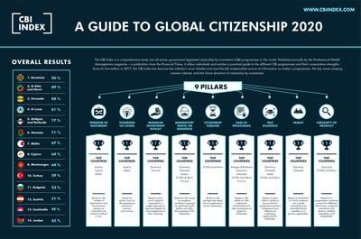 2020 CBI Index - A Guide to Global Citizenship - www.cbiindex.com