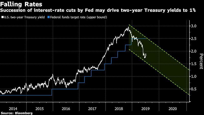 "(Bloomberg) -- Treasury two-year yields may slide to 1% by the end of 2020 as the Federal Reserve makes a succession of interest-rate cuts to support growth, Citigroup Inc. says. The dollar is set to slide in that scenario, according to Pacific Investment Management Co.""We're at a point where we're weighing whether the Fed will cut for insurance or if they're entering a period of structural, cyclical downturn in interest rates -- I'm leaning more towards the latter,"" said Shyam Devani, senior technical strategist at Citigroup in Singapore. ""I wouldn't be surprised if we see two-year yields dropping to 1% by the end of next year.""Citi is forecasting the Fed will lower its benchmark rate by 25 basis points this month and potentially cut another two times by year-end. ""Inflation expectations remain low, we have a global slowdown in growth and commodity prices remain weak,"" he said. ""The Fed could cut well into next year."" Traders are pricing in close to three quarters of a percentage point of easing by year-end after Chairman Jerome Powell's dovish testimony to Congress on Wednesday, when he cited slowing global expansion and trade tensions as threats to the U.S. economy. The Treasury two-year yield was one basis point lower on the at 1.82% in New York morning trading after sliding eight basis points on Wednesday.Pimco's ViewWhether the dollar is poised for a prolonged decline depends on how the central bank positions its July move -- especially if it's the beginning of a cycle, said Erin Browne, a managing director and portfolio manager at Pimco in Newport Beach, California.""What really matters is, is this an insurance cut or a sustained move lower?"" she said in a Bloomberg Television interview on Wednesday. ""If it's a sustained move lower, I think the curve steepens fairly significantly from here and we could start to see the dollar really roll over.""The dollar would be particularly vulnerable against the euro and potentially the yen should the Fed embark on a series of rate cuts, Browne said. The Bloomberg Dollar Spot Index fell 0.3% on Thursday, extending its decline to 1.7% from this year's high set in May.Powell's remarks not only failed to push back against the rate cut that's fully priced in for July, they boosted the rate-cut narrative, Andrew Hollenhorst, chief U.S. economist at Citigroup in New York, wrote in a research note.A 50 basis-point cut in July is a real possibility, though a 25 basis-point move is likely to be the compromise policy outcome, he said.Here's what other market participants are saying:Dollar Catalyst (BNP Paribas)Powell's testimony ""is a good potential catalyst for a resumption of the USD weakness we saw last month,"" analysts including Shahid Ladha saidFlatter Curve (DBS Bank)Treasury yield curve may flatten ahead of Fed's July meeting as markets are already more than fully priced for an ""insurance"" rate cut. ""I'm biased toward some flattening"" in the 2-10 year part of the U.S. yield curve, said Eugene Leow, rates strategist in SingaporeGreenback Winner (State Street)The dollar could climb even after the Fed cuts as investors may start to cover underweight positions. ""All the roads point to one result: that the dollar could possibly be the sole winner,"" said Bart Wakabayashi, branch manager in TokyoAvoiding Panic (Commerzbank)""A 50bps cut would smack a bit too much of panic,"" said Bernd Weidensteiner, economist in Frankfurt. ""After the release of a rather strong employment report on Friday, a large step is unlikely""Dollar Gain (RBC Capital Markets)""The dollar would remain as G-10's highest yielder and that should lend support to dollar in a low vol/carry-obsessed world,"" said Daria Parkhomenko, FX strategist in New York(Updates prices, chart.)\--With assistance from Chikafumi Hodo, Masaki Kondo and Katherine Greifeld.To contact the reporters on this story: Ruth Carson in Singapore at rliew6@bloomberg.net;Chester Yung in Singapore at kyung33@bloomberg.netTo contact the editors responsible for this story: Tan Hwee Ann at hatan@bloomberg.net, Nicholas ReynoldsFor more articles like this, please visit us at bloomberg.com©2019 Bloomberg L.P."