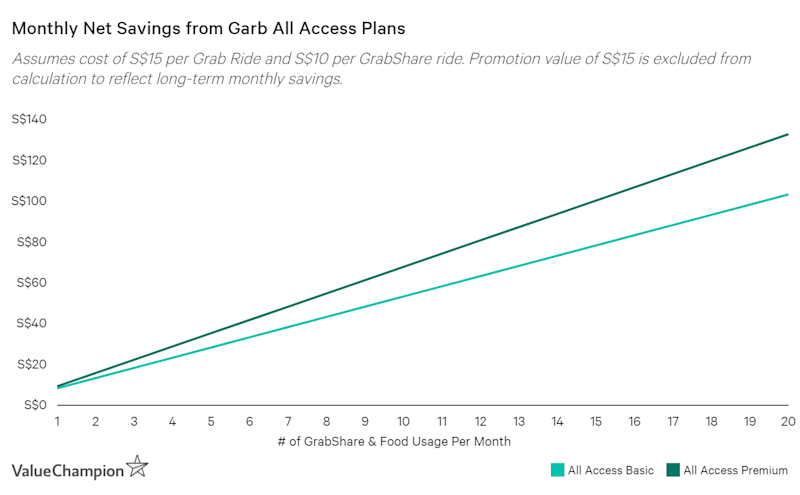 Grab All Access subscriptions can net up to $162 of savings per month
