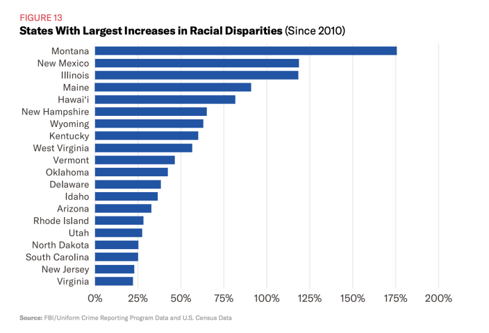 According to a report from the ACLU, racial disparities in marijuana arrests have remained mostly unchanged since 2010 and in some states, have gotten much worse. (Image courtesy of the ACLU)