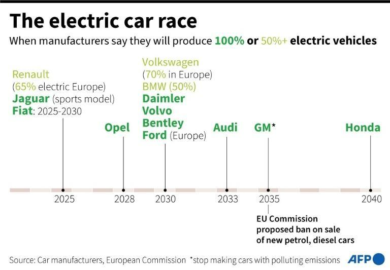 The car makers race to go electric
