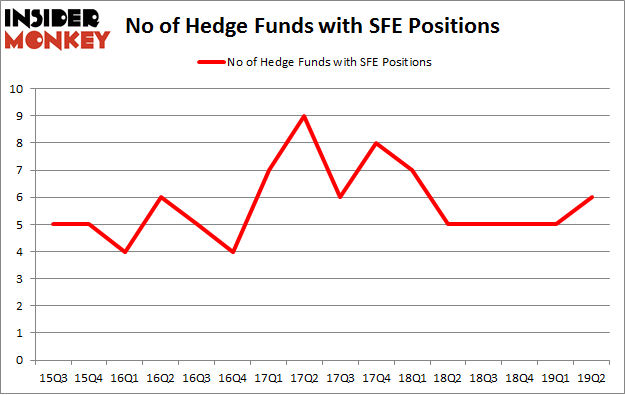 No of Hedge Funds with SFE Positions