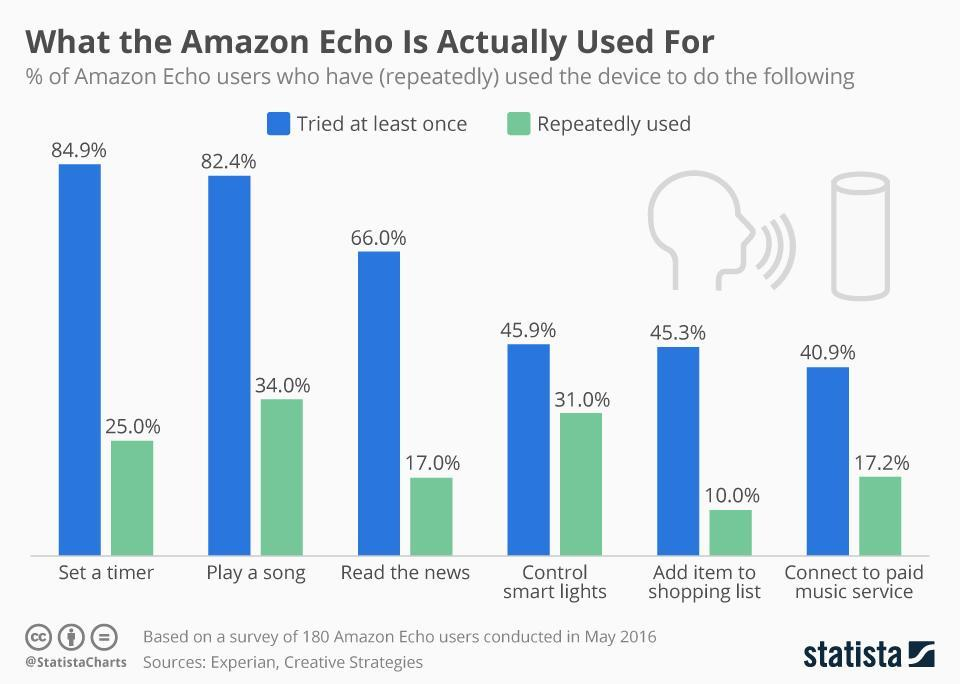 Infographic: What the Amazon Echo Is Actually Used For   Statista