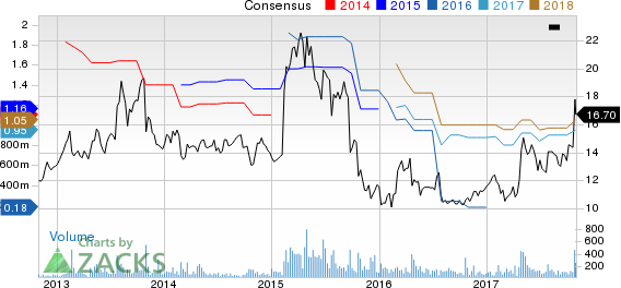 Rocky Brands, Inc. Price and Consensus