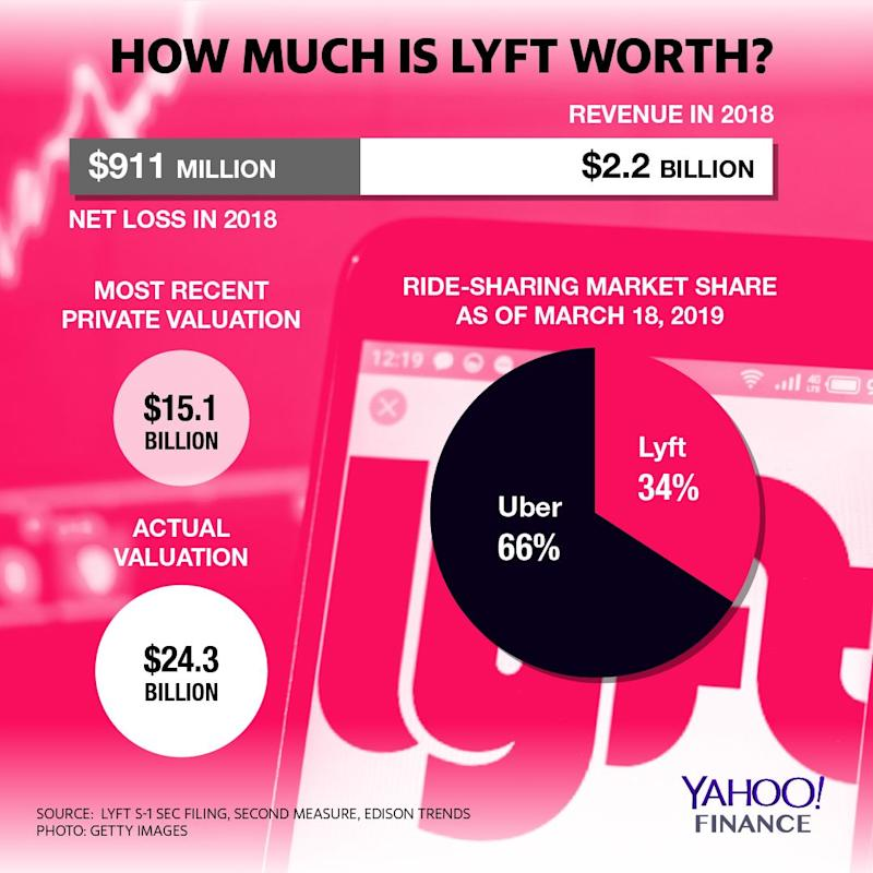 Lyft's valuation and market share