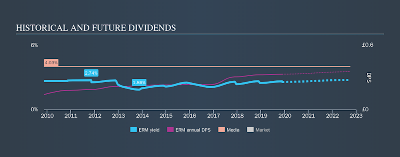 LSE:ERM Historical Dividend Yield, November 24th 2019