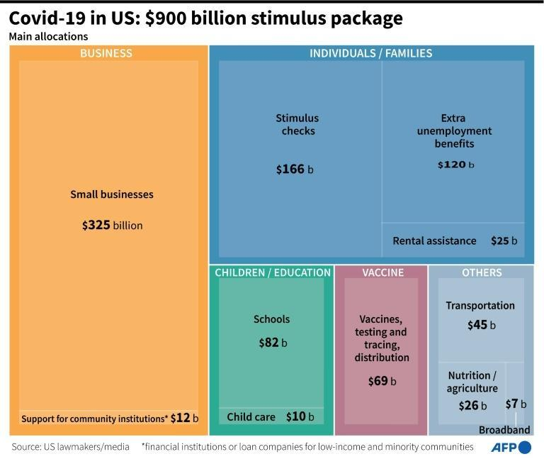 Covid-19 in US: $900 billion stimulus package