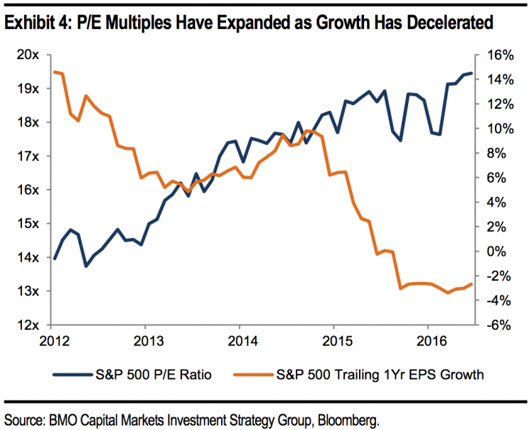 Valuations have risen even as earnings expectations have fallen.