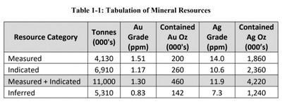 Table 1-1: Tabulation of Mineral Resources (CNW Group/Victory Metals Inc)
