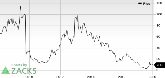 Clovis Oncology, Inc. Price