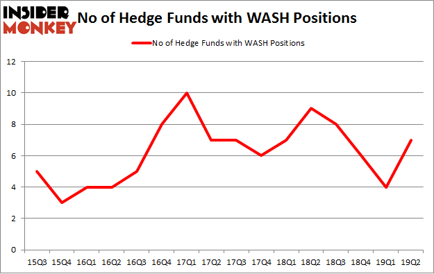 No of Hedge Funds with WASH Positions