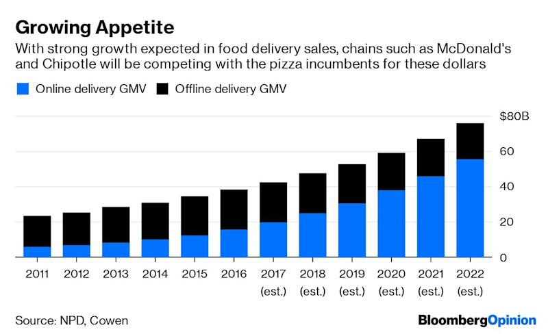 "(Bloomberg Opinion) -- Domino's Pizza Inc. didn't come in hot in the second quarter. The pizza-delivery chain said Tuesday that comparable sales at its U.S. restaurants rose 3% in the period from a year earlier, well below the 4.6% growth analysts had expected.Shares fell in early trading, and, to a certain extent, that is understandable. But this quarter's results didn't leave me with any fresh concerns about Domino's long-term strategy or its ability to hold its own amid major changes in the U.S. food delivery market. While a 3% increase in comparable sales represents a slowdown in growth for an industry darling, it is still a solid result at a moment when restaurant traffic generally remains so weak.  There's another key reason that I am less alarmed by Domino's comparable sales slowdown, even if it is more abrupt this quarter than expected. And that's because it's all part of a sensible strategy to adapt to a more competitive food-delivery environment.Domino's is in the process of doing something it calls ""fortressing."" Essentially, it means adding more locations in a concentrated area. The theory is that closer proximity to customers means better service in the form of shorter wait times and pizzas arriving hot. Additionally, the company has found that this approach tends to generate more carryout sales, which are often incremental business it wouldn't have gotten otherwise. The downside of bulking up its restaurant portfolio in certain areas is that it creates pressure on Domino's comparable sales, with revenue transferring from one store to another. Domino's has said this created a comparable sales headwind last year of between 1% and 1.5%.I'm typically very skeptical of any established chain – restaurant or mall-based – embracing a massive store opening plan, given how saturated the U.S. market is. But Domino's is an exception. With its focus on off-premise eating, cutting the time it takes to get from stores to customers is crucial to keeping itself differentiated as third-party delivery services such as DoorDash, Uber Eats and GrubHub Inc. barrel into more metro areas and give diners an explosion of choice for eating at home. In fact, Domino's acknowledged feeling the heat of third-party services in the previous quarter, saying back in April that newcomers' aggressive marketing promotions had been a competitive challenge.Better service also should help Domino's maintain its edge against more traditional rivals such as Yum Brands Inc.'s Pizza Hut, which has been courting value-conscious diners with deals like a $5 medium pizza and a bigger push in delivery.Importantly, it seems Domino's is trying to execute the fortressing plan in a way that shouldn't roil its franchisee base. Executives have noted that a single franchisee is opening the fortressed stores within their own territory, so he or she is retaining transferred sales and seeing improved store-level profitability.I expect the rise of food delivery to massively disrupt the restaurant industry over the next decade. Domino's is right to take a short-term hit to comparable sales – while it is in a position of real strength – to gird itself for the onslaught of competition.Plus, the fact that Domino's didn't revise its three- to five-year outlook on Tuesday suggests that the second-quarter results aren't viewed internally as any kind of inflection point.Booming comparable sales growth can be comfort food for investors. Even though Domino's didn't offer that this quarter, it's still on the right track.  To contact the author of this story: Sarah Halzack at shalzack@bloomberg.netTo contact the editor responsible for this story: Beth Williams at bewilliams@bloomberg.netThis column does not necessarily reflect the opinion of the editorial board or Bloomberg LP and its owners.Sarah Halzack is a Bloomberg Opinion columnist covering the consumer and retail industries. She was previously a national retail reporter for the Washington Post.For more articles like this, please visit us at bloomberg.com/opinion©2019 Bloomberg L.P."