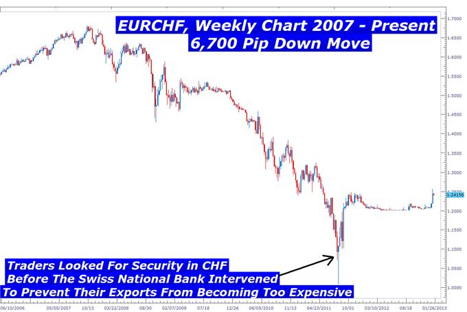 Learn_Forex_Currency_War_body_Picture_3.png, Learn Forex: How Do You Trade An Approaching Currency War?