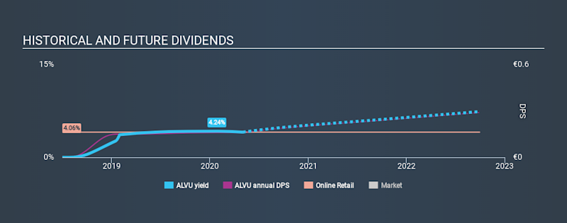 ENXTPA:ALVU Historical Dividend Yield May 3rd 2020