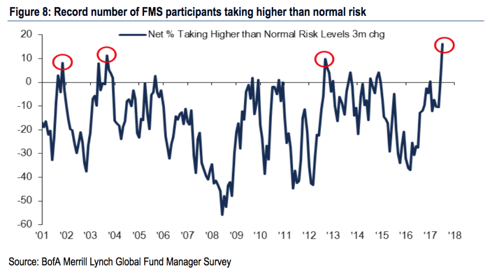 Risk-taking among fund managers is at an all-time higher, according to Bank of America Merrill Lynch. (Source: BAML)