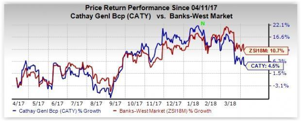 Given its strong fundamentals and prospects, Cathay General Bancorp (CATY) stock is worth betting on now.