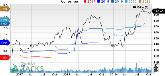 Unifirst Corporation Price and Consensus