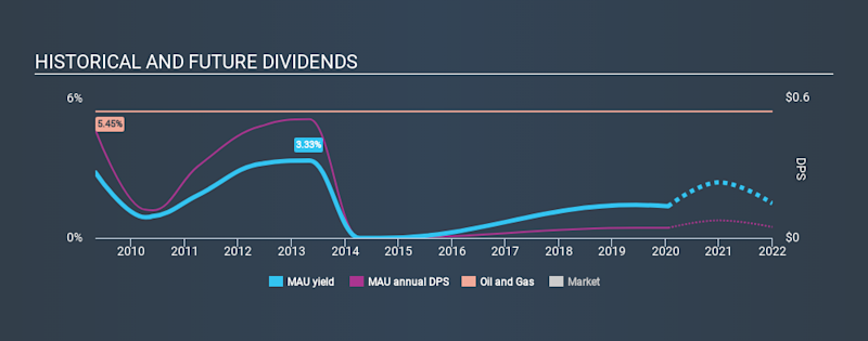 ENXTPA:MAU Historical Dividend Yield, January 20th 2020