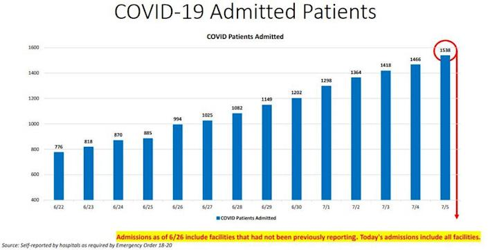 Chart of current COVID-19 hospitalizations in Miami-Dade.