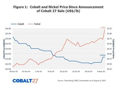 Figure 1: Cobalt and Nickel Price Since Announcement of Cobalt 27 Sale (US$/lb) (CNW Group/Cobalt 27 Capital Corp)