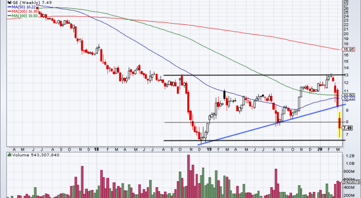 Top Stock Trades for Tomorrow: General Electric (GE)