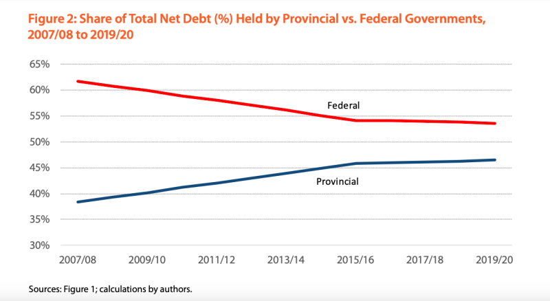 Federal debt has always held the bulk of the total net debt, though in recent years, provincial debt has started to catch up. Federal debt still takes up 53.4 per cent of the total debt load while provincial debt takes up 46.6 per cent.