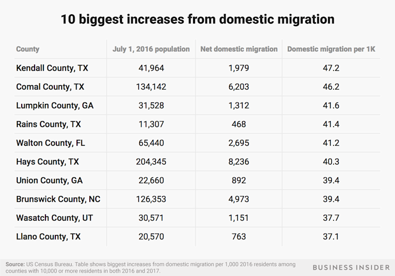 highest domestic migration table