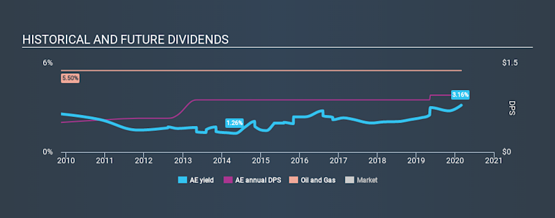 AMEX:AE Historical Dividend Yield, February 29th 2020