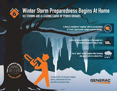 Generac Power Systems, Inc : Making Your Home Safe And