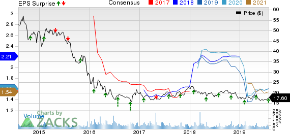 Waddell & Reed Financial, Inc. Price, Consensus and EPS Surprise