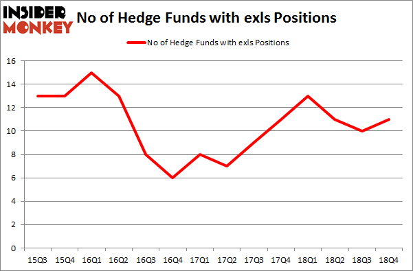 No of Hedge Funds with EXLS Positions