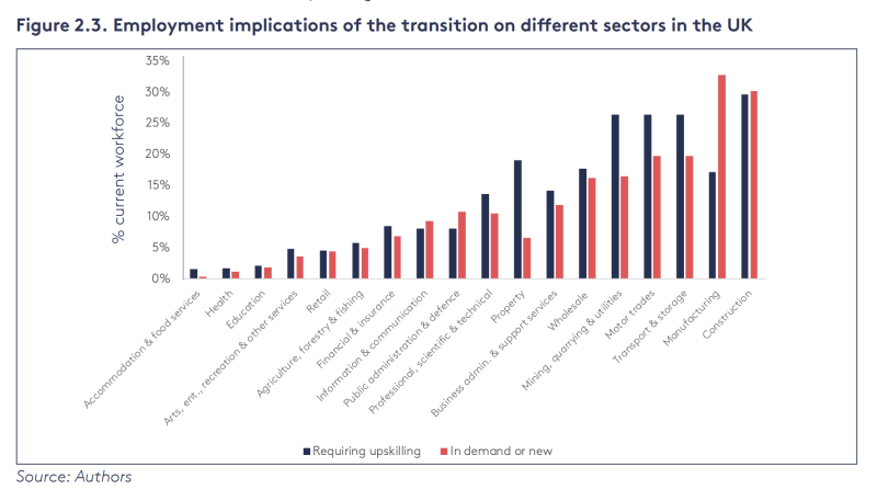 """The impact of the """"green"""" transition on various sectors. Photo: Financing climate action with positive social impact"""
