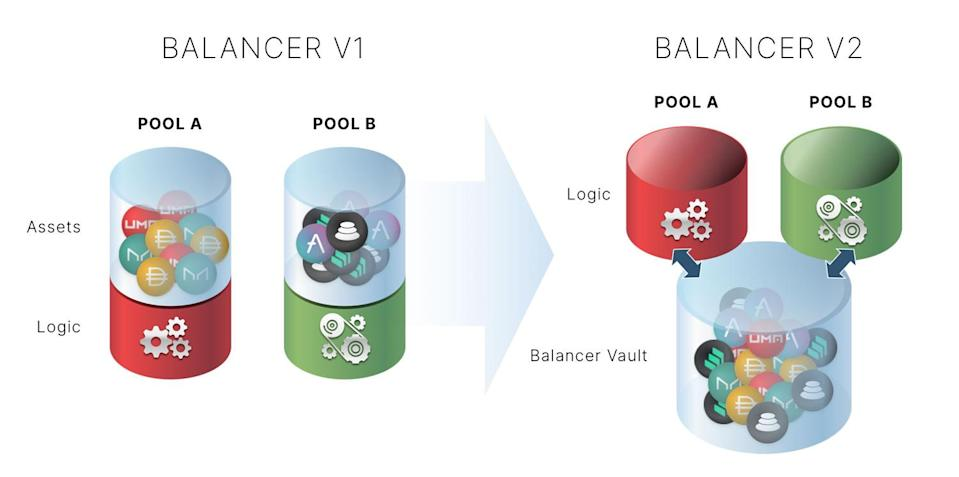 Balancer v1/v2 comparison – Balancer Labs