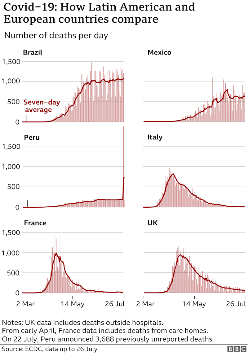 Six charts comparing Europe and Latin America