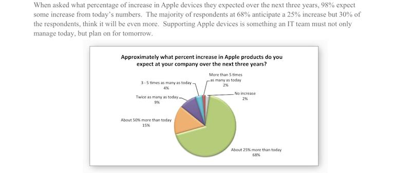 Charts look how apple has won the love of business users jamf apple enterprise survey 6 ccuart Images
