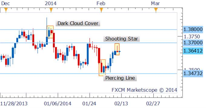 Forex_Strategy_EURUSD_Shooting_Star_Prefers_Shorts_body_Picture_1.png, Forex Strategy: EUR/USD Shooting Star Prefers Shorts