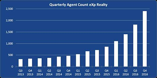 eXp Realty Nearly Triples Agent Count in 2016