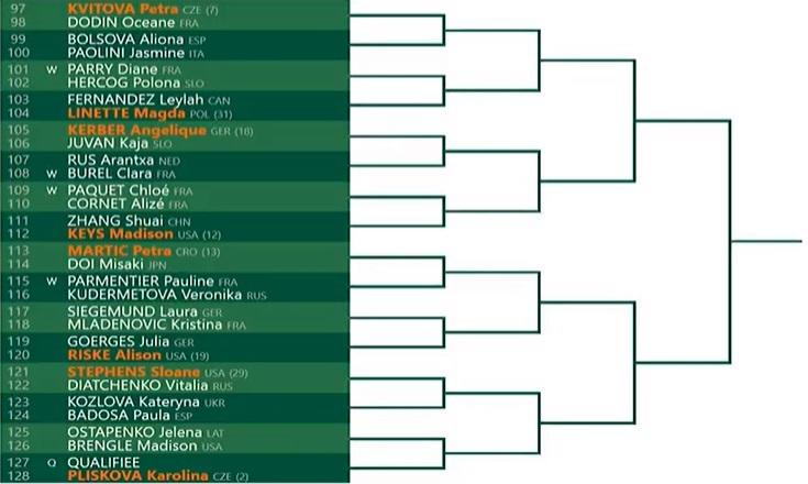 French Open Women's Draw