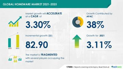 Latest market research report titled Homeware Market by Product, Distribution Channel, and Geography - Forecast and Analysis 2021-2025 has been announced by Technavio which is proudly partnering with Fortune 500 companies for over 16 years