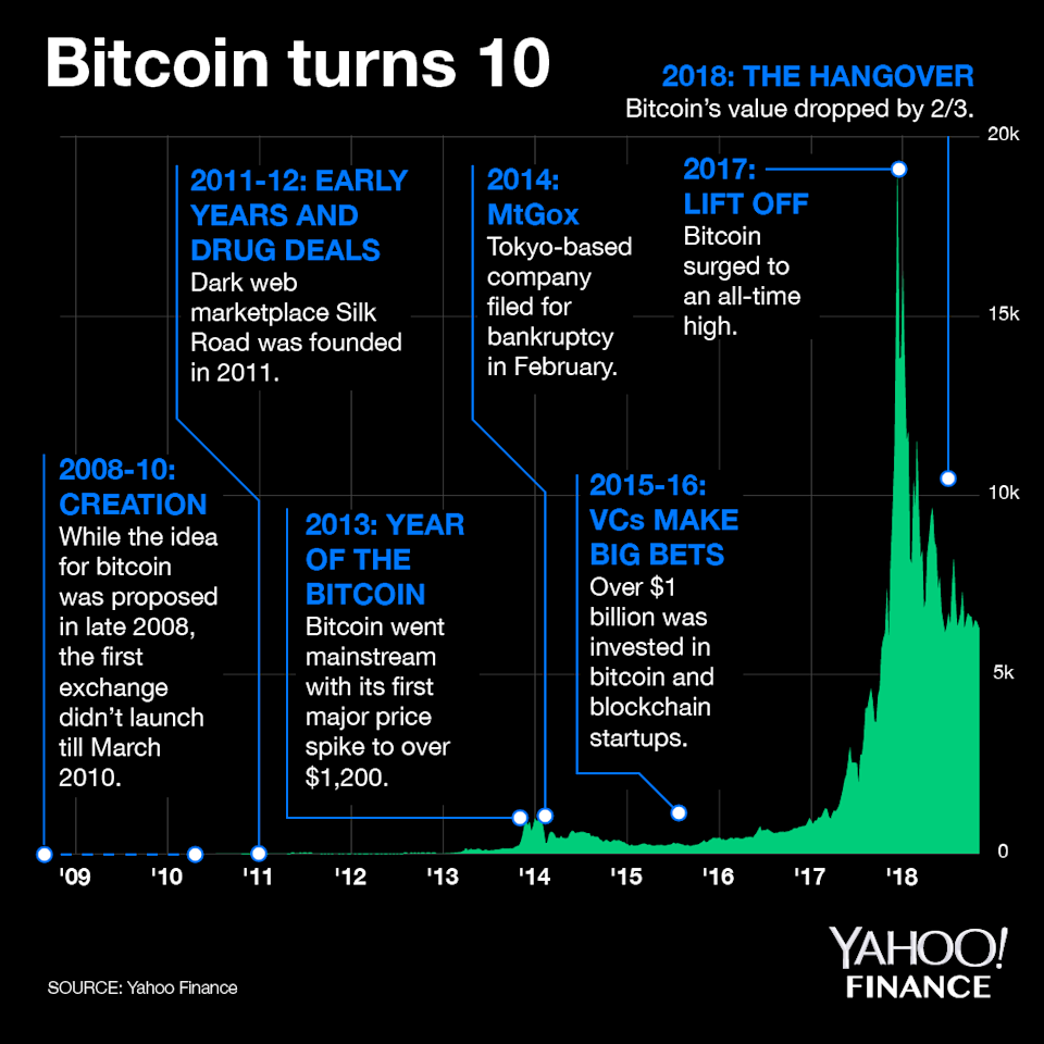 Bitcoin has had an eventful first decade. (Graphic: Yahoo Finance)