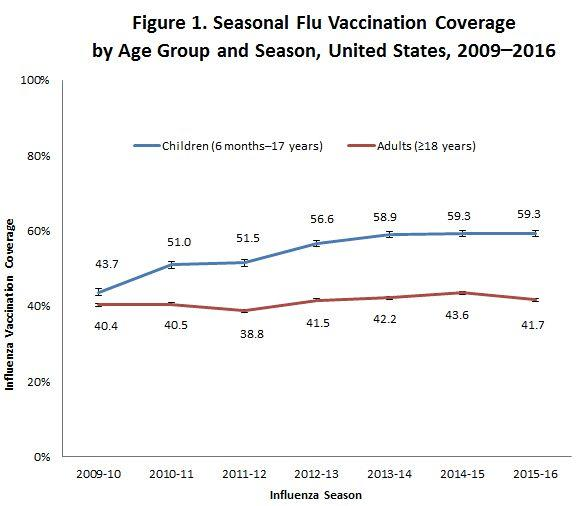 Flu vaccine rates have plateaued in recent years.