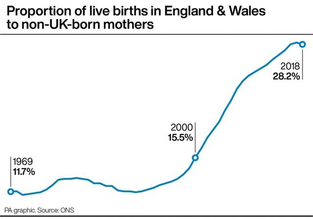Proportion of live births in England & Wales to non-UK-born mother