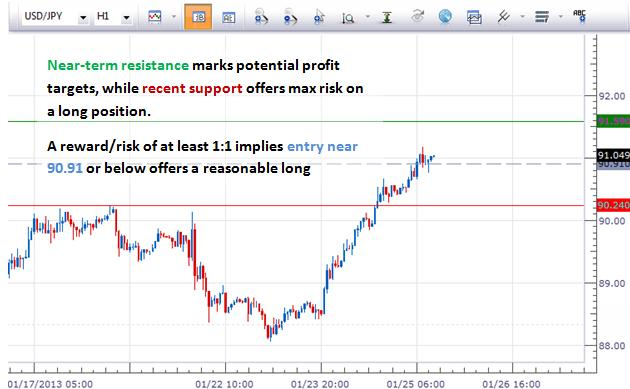 forex_trading_japanese_yen_breaks_91_body_Picture_9.png, Forex Analysis: Japanese Yen Breaks ¥91, How Can we Trade It?