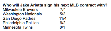 The Brewers are favored for Jake Arrieta. (Odds courtesy of Bovada)