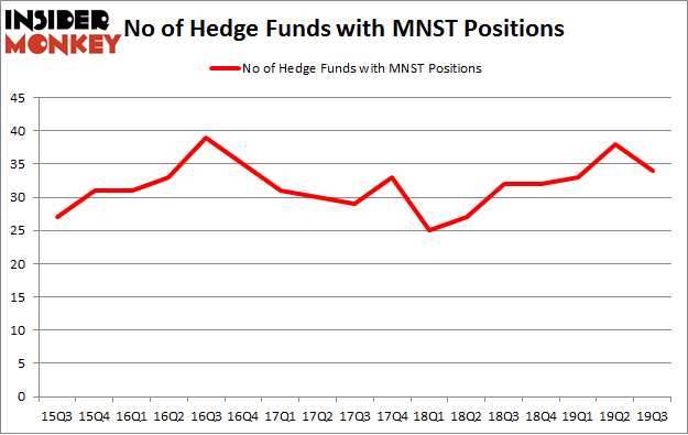 No of Hedge Funds with MNST Positions